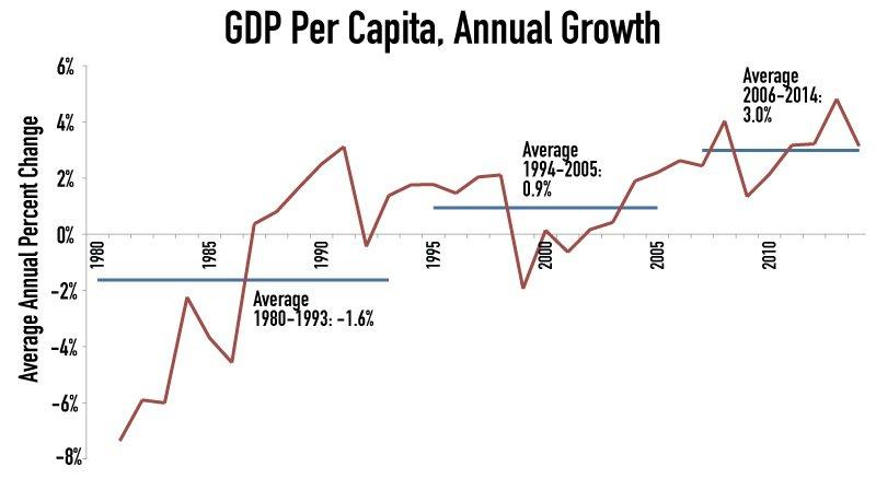 Bolivian Economy